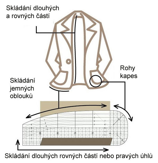 Zažehlovací pravítko